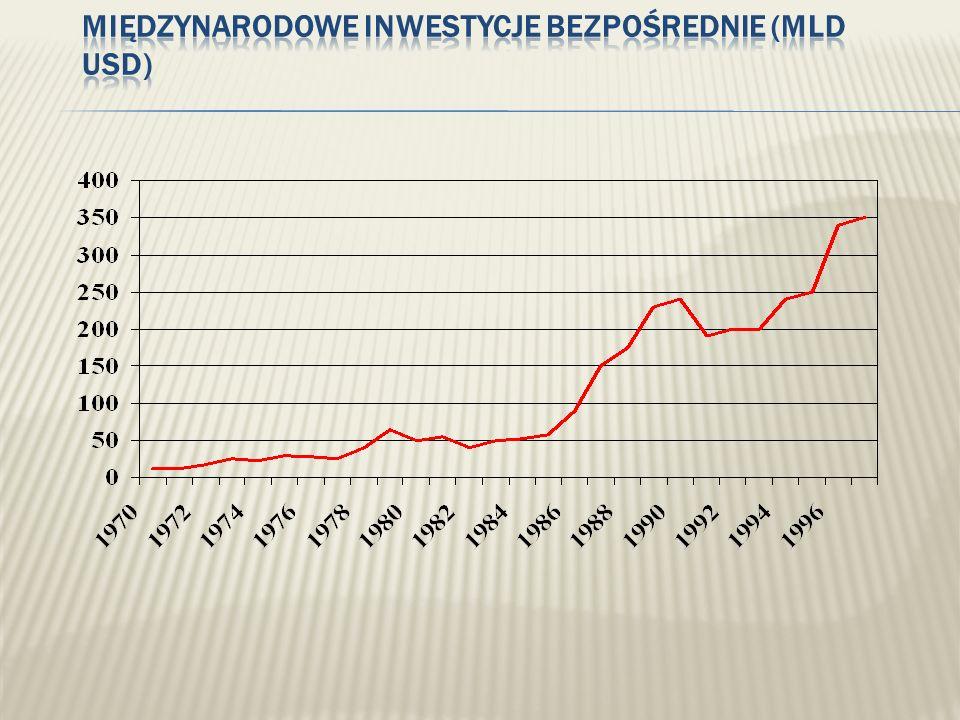 Międzynarodowe inwestycje bezpośrednie (mld USD)