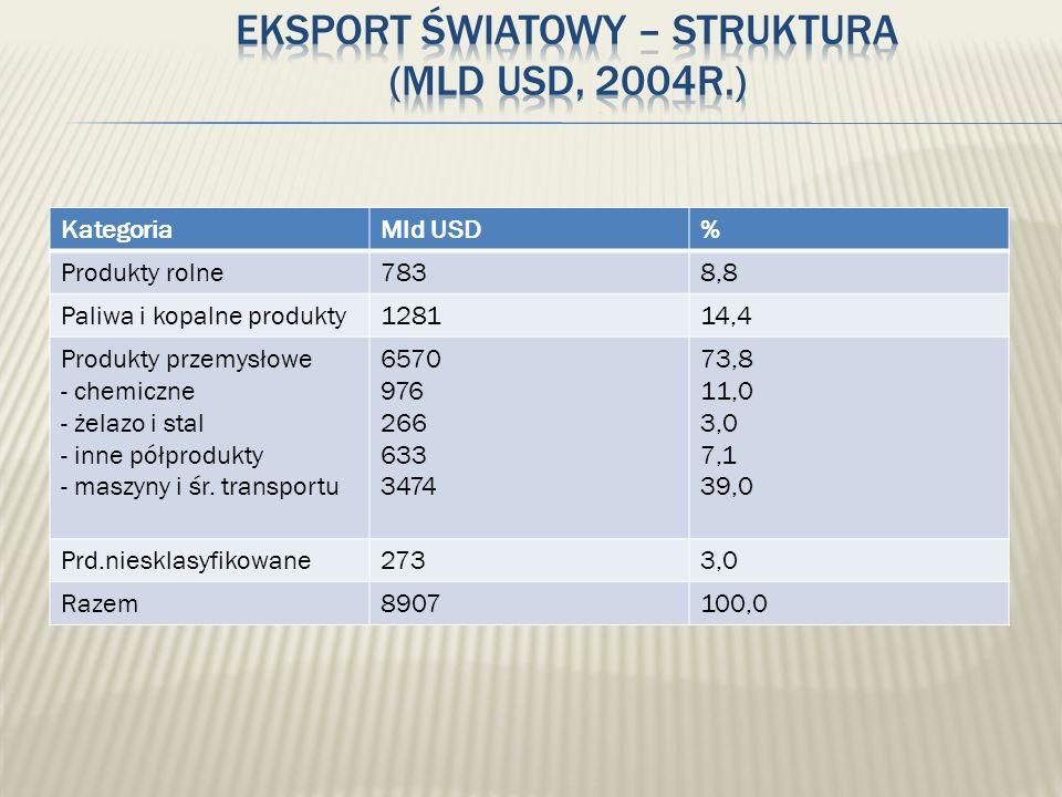 Eksport światowy – struktura (mld USD, 2004r.)