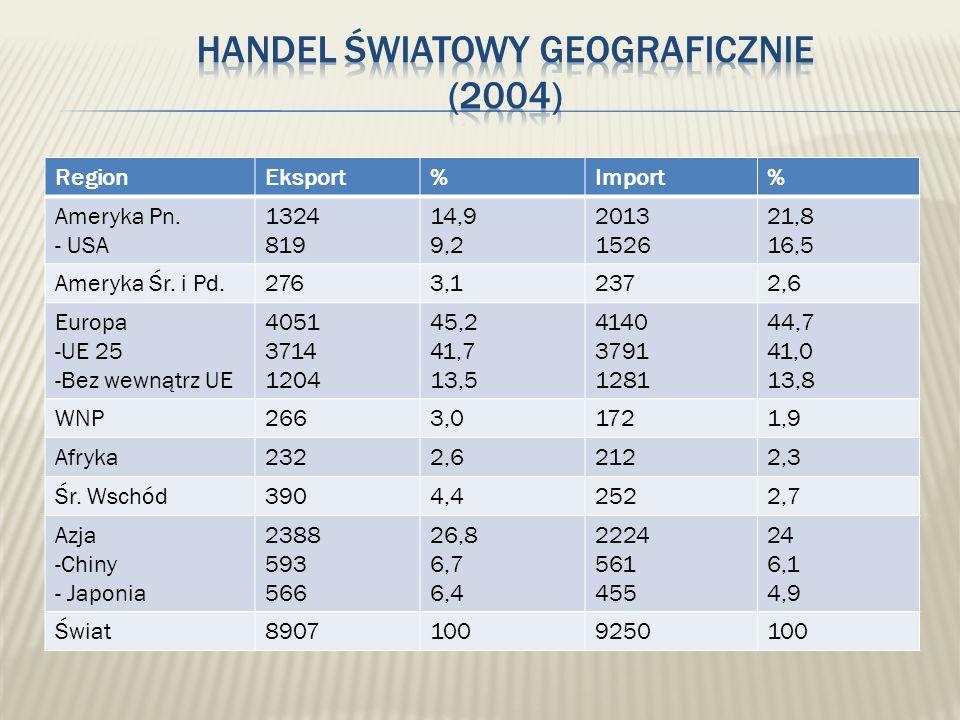 Handel światowy geograficznie (2004)