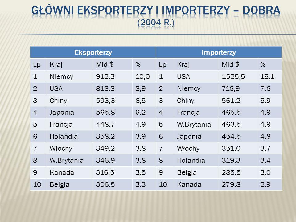 Główni eksporterzy i importerzy – dobra (2004 r.)