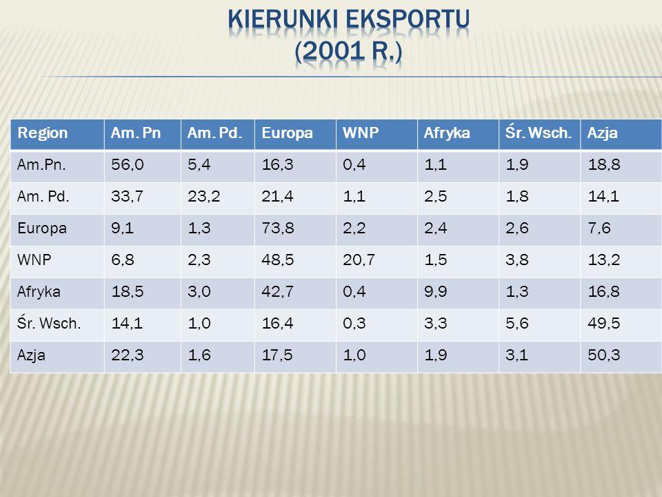 Kierunki eksportu (2001 r.) Region Am. Pn Am. Pd. Europa WNP Afryka