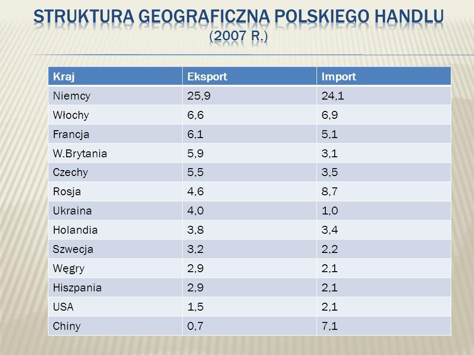 Struktura geograficzna polskiego handlu (2007 r.)