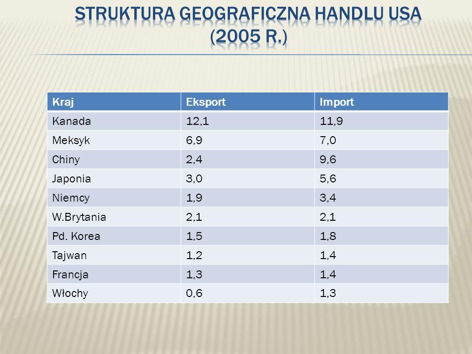 Struktura geograficzna handlu USA (2005 r.)