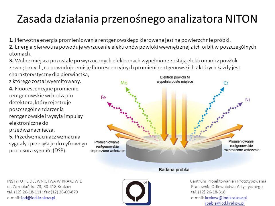 Zasada działania przenośnego analizatora NITON