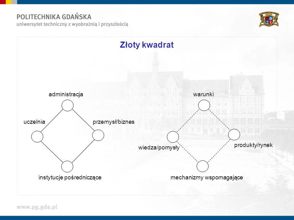 Złoty kwadrat administracja warunki uczelnia przemysł/biznes