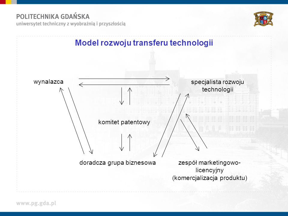 Model rozwoju transferu technologii