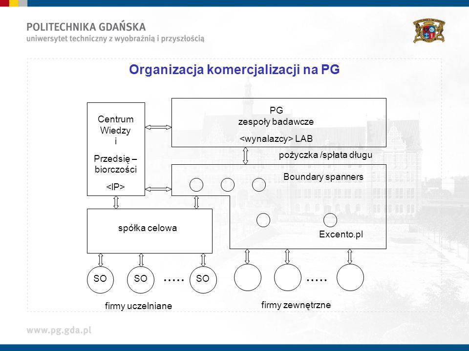 Organizacja komercjalizacji na PG
