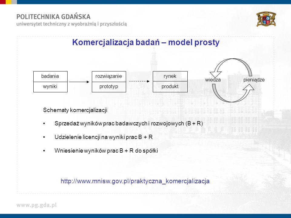 Komercjalizacja badań – model prosty