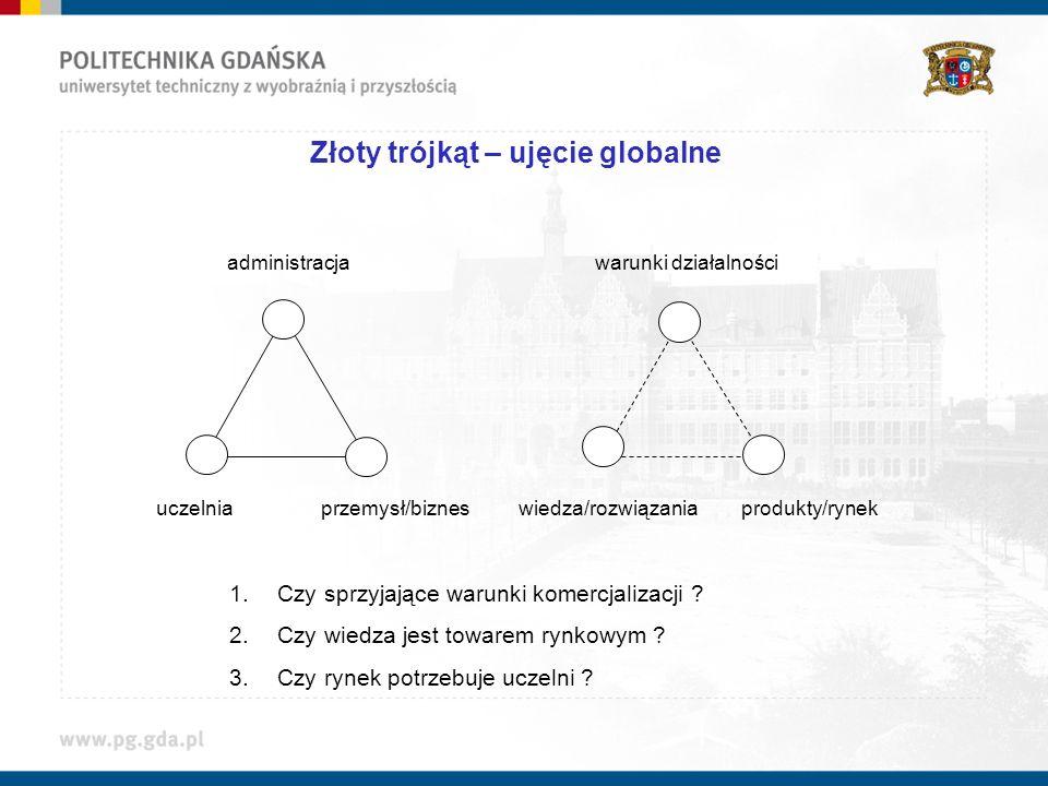 Złoty trójkąt – ujęcie globalne