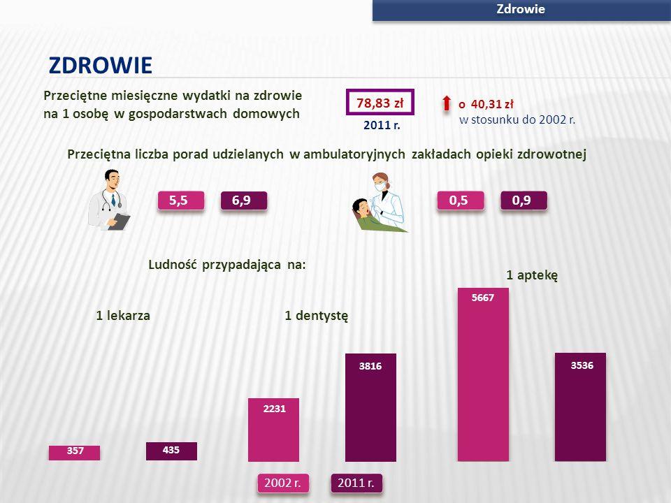 ZdrowieZDROWIE. Przeciętne miesięczne wydatki na zdrowie na 1 osobę w gospodarstwach domowych. 78,83 zł.