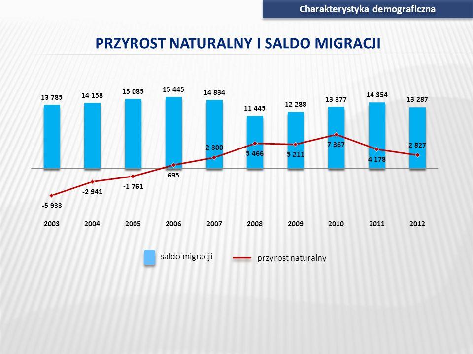 Charakterystyka demograficzna PRZYROST NATURALNY I SALDO MIGRACJI