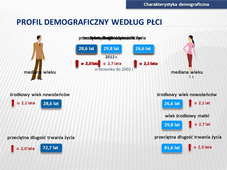 Charakterystyka demograficzna