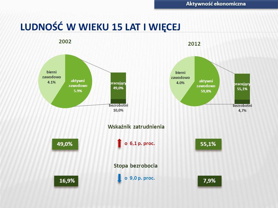Aktywność ekonomiczna Wskaźnik zatrudnienia