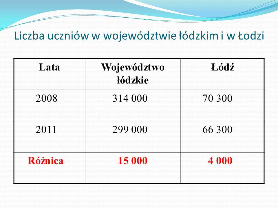 Liczba uczniów w województwie łódzkim i w Łodzi