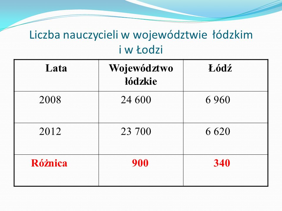Liczba nauczycieli w województwie łódzkim i w Łodzi