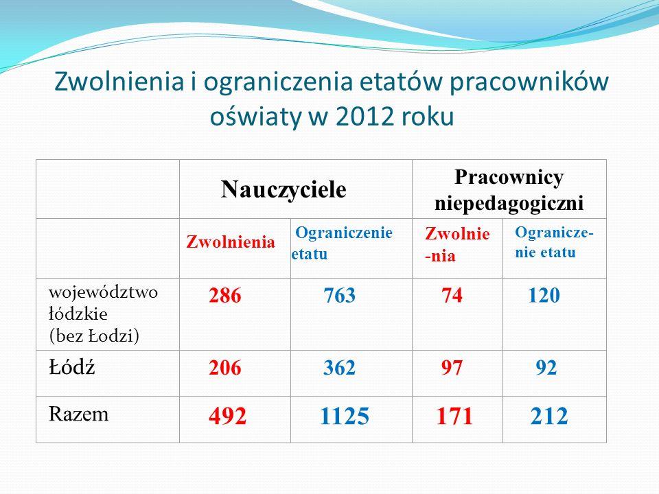 Zwolnienia i ograniczenia etatów pracowników oświaty w 2012 roku
