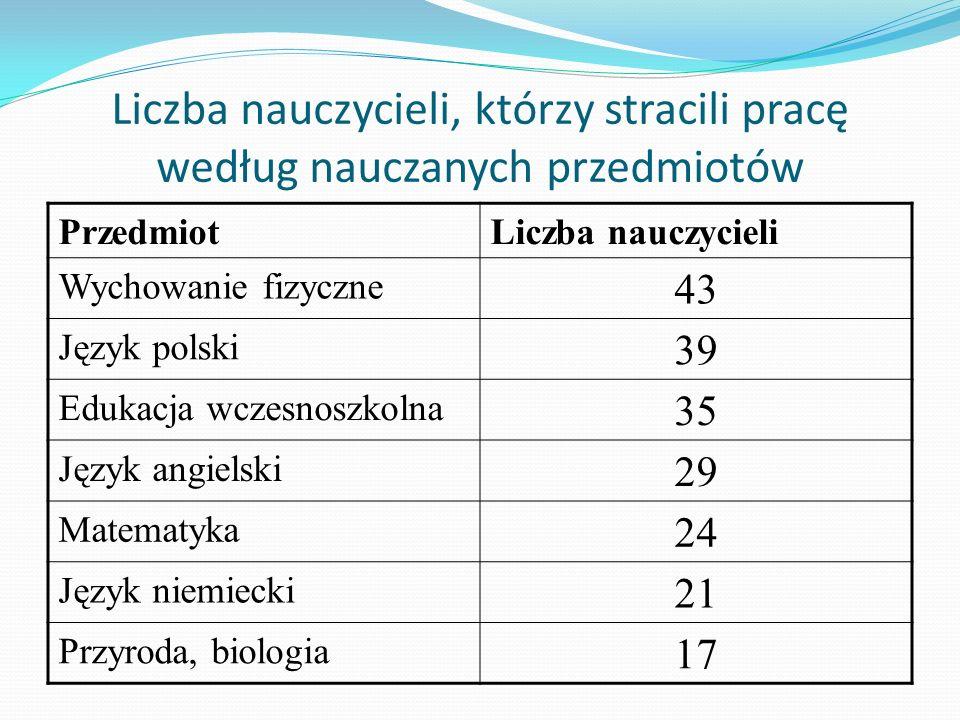 Liczba nauczycieli, którzy stracili pracę według nauczanych przedmiotów
