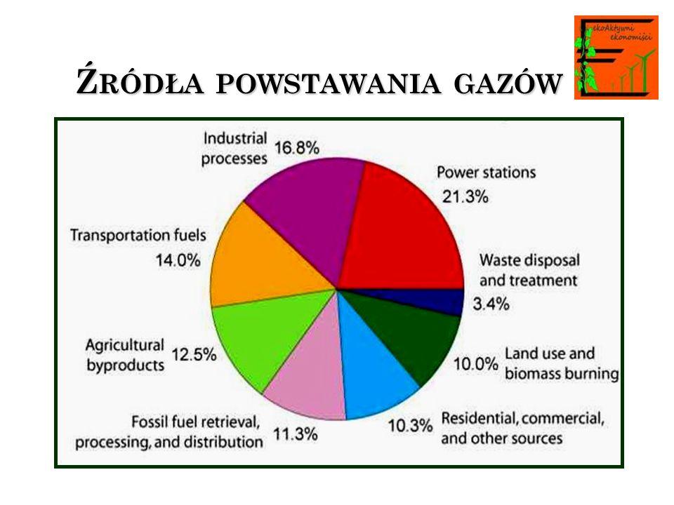 Źródła powstawania gazów
