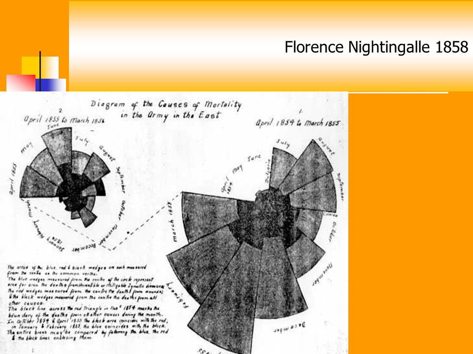 Florence Nightingalle 1858