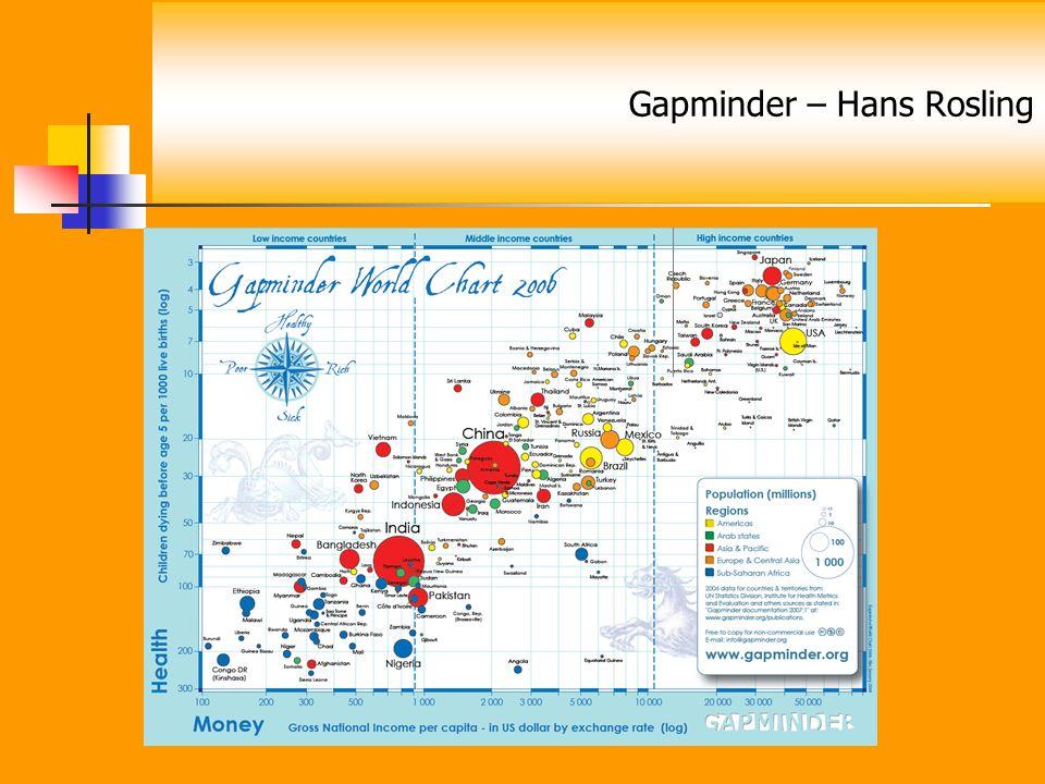Gapminder – Hans Rosling