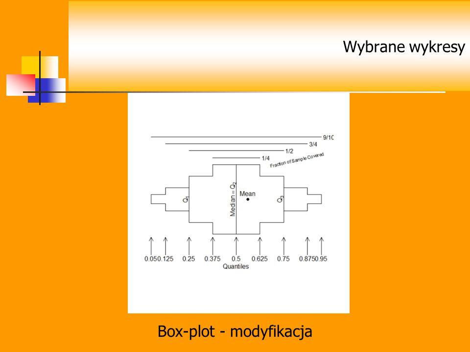 Box-plot - modyfikacja
