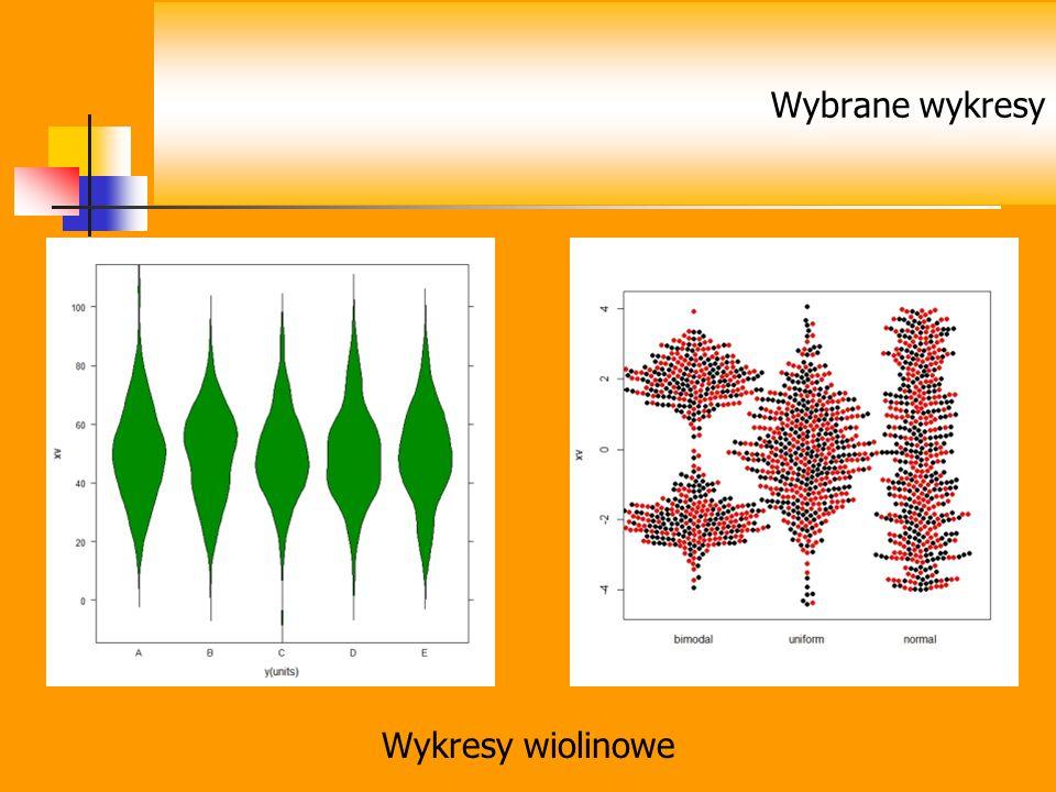 Wybrane wykresy Wykresy wiolinowe