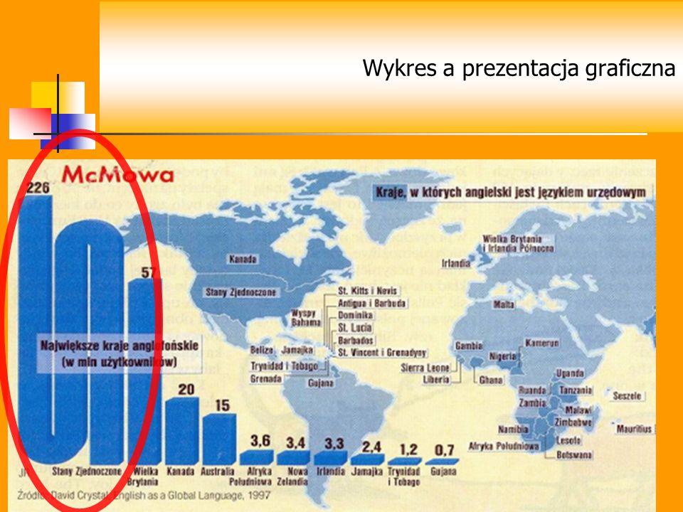 Wykres a prezentacja graficzna