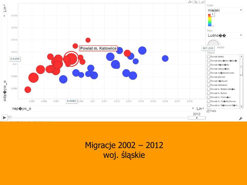 Migracje 2002 – 2012 woj. śląskie