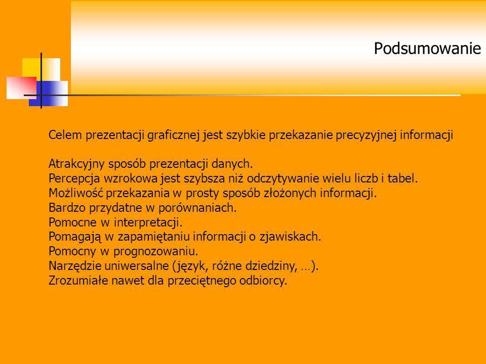 Podsumowanie Celem prezentacji graficznej jest szybkie przekazanie precyzyjnej informacji. Atrakcyjny sposób prezentacji danych.