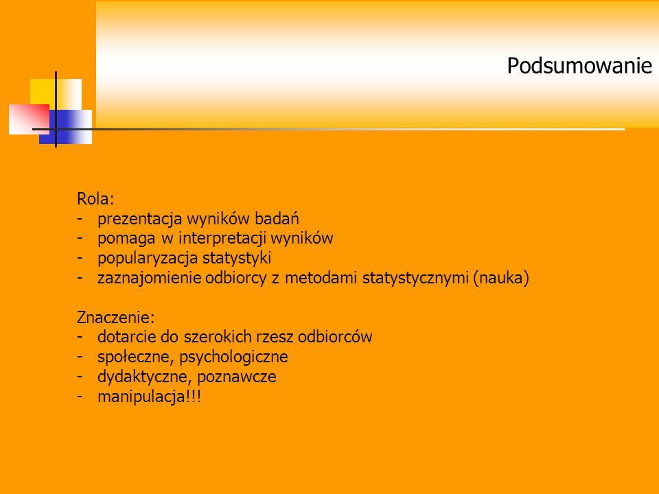 Podsumowanie Rola: prezentacja wyników badań