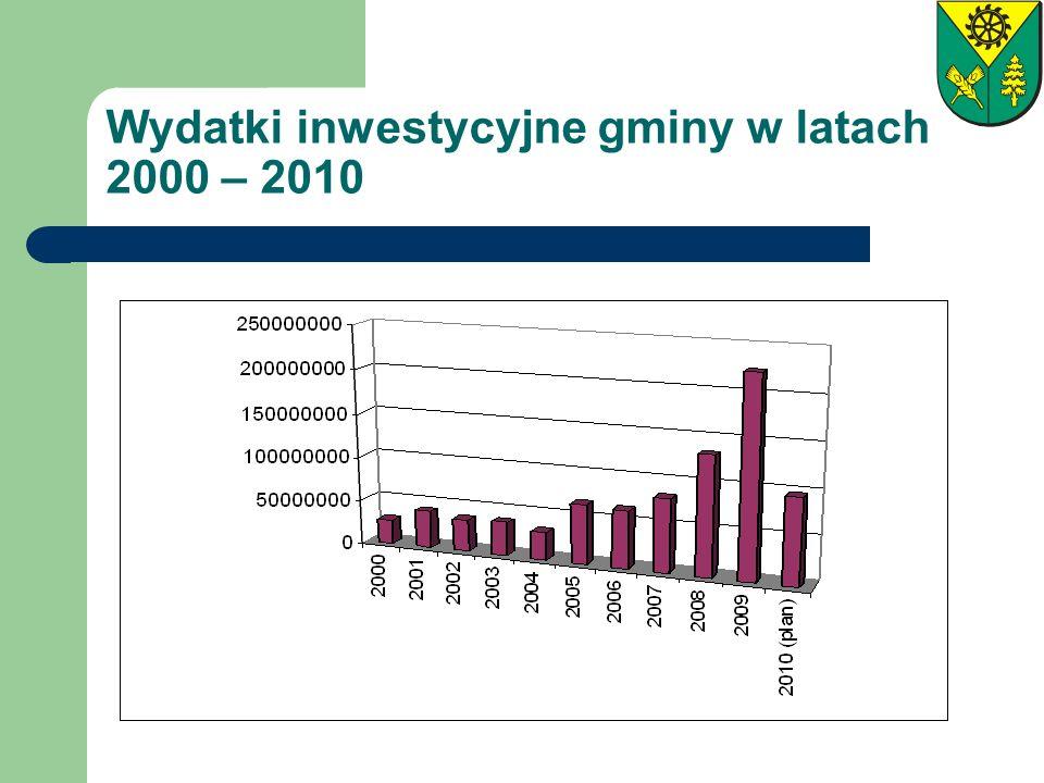 Wydatki inwestycyjne gminy w latach 2000 – 2010