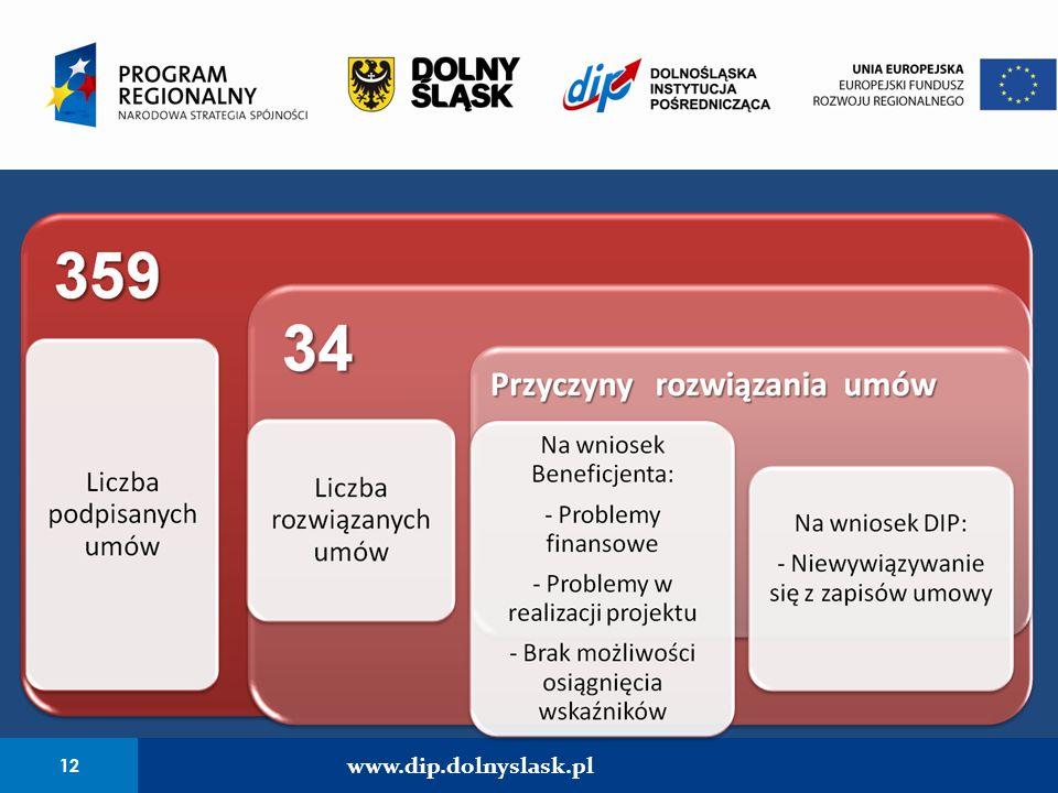 12 www.dip.dolnyslask.pl 12