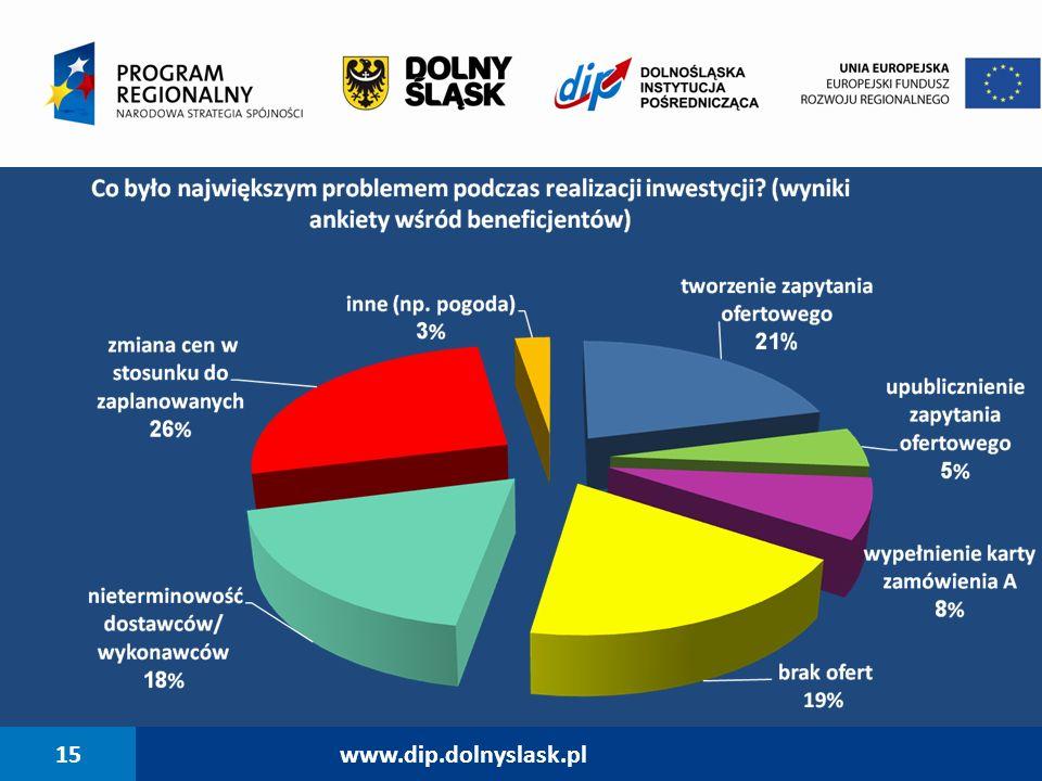 15 www.dip.dolnyslask.pl 15