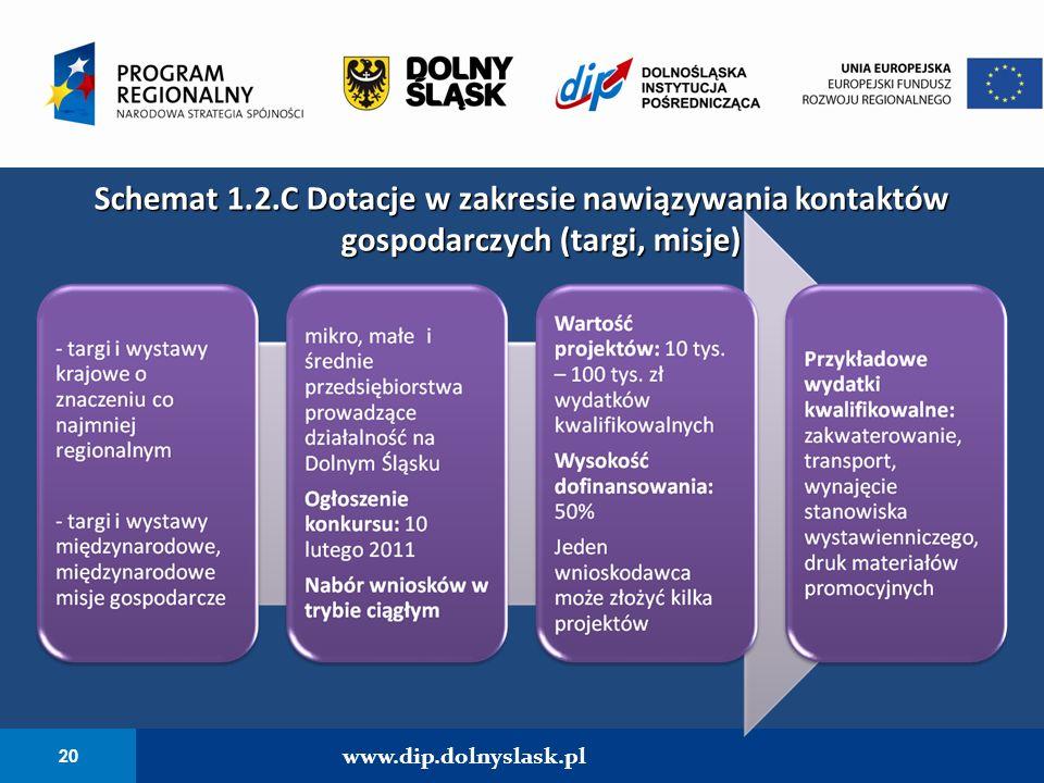 Schemat 1.2.C Dotacje w zakresie nawiązywania kontaktów gospodarczych (targi, misje)