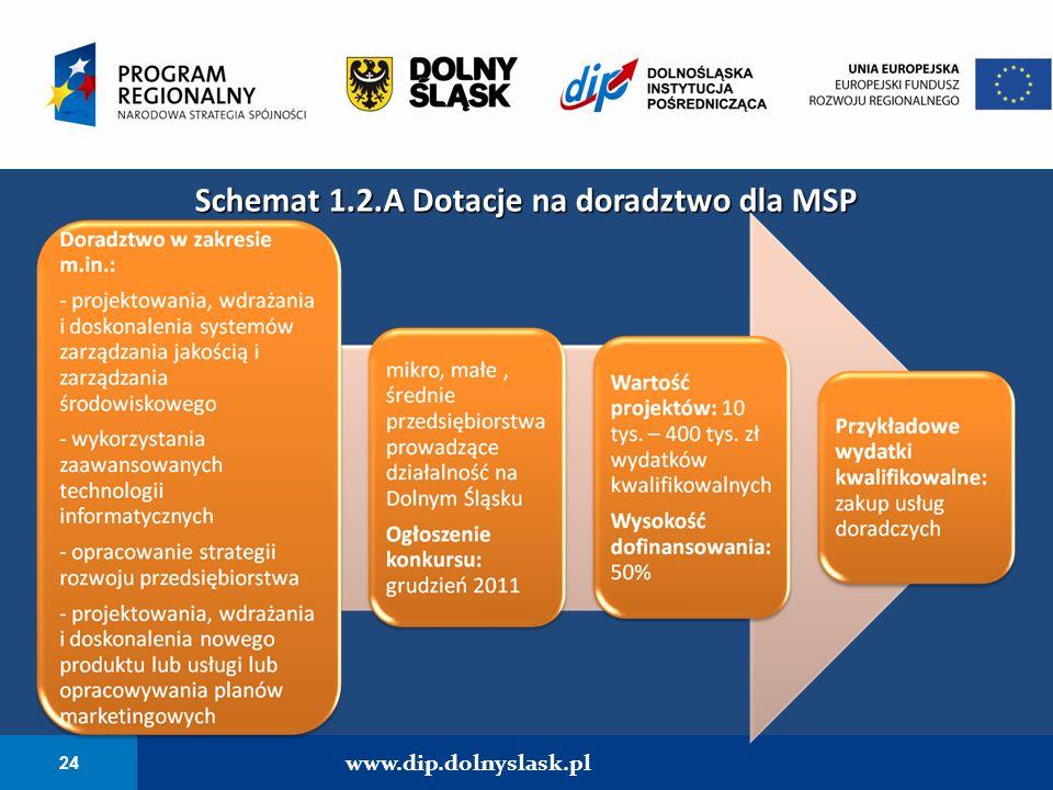 Schemat 1.2.A Dotacje na doradztwo dla MSP