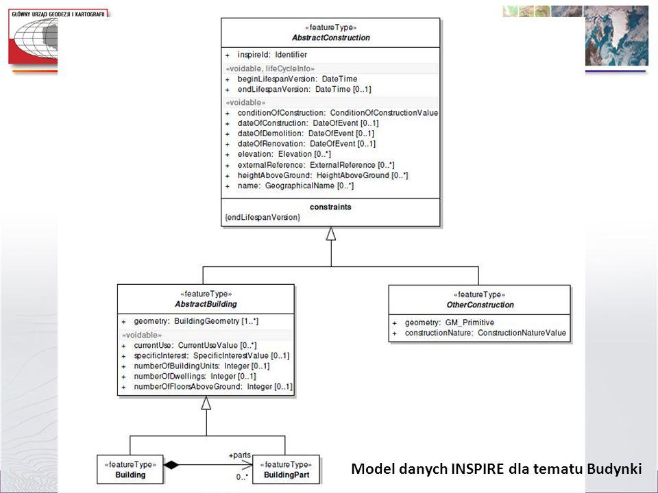 Model danych INSPIRE dla tematu Budynki