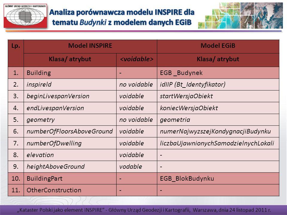 Analiza porównawcza modelu INSPIRE dla tematu Budynki z modelem danych EGiB