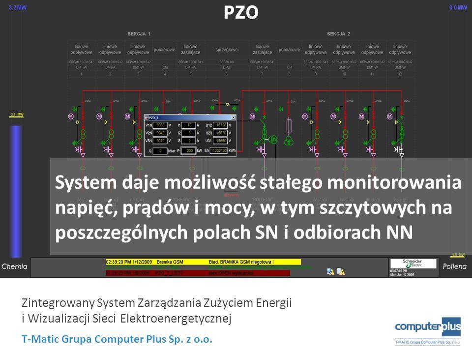 System daje możliwość stałego monitorowania napięć, prądów i mocy, w tym szczytowych na poszczególnych polach SN i odbiorach NN