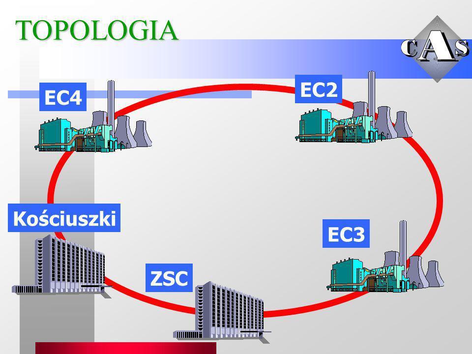 TOPOLOGIA EC2 EC4 Kościuszki EC3 ZSC