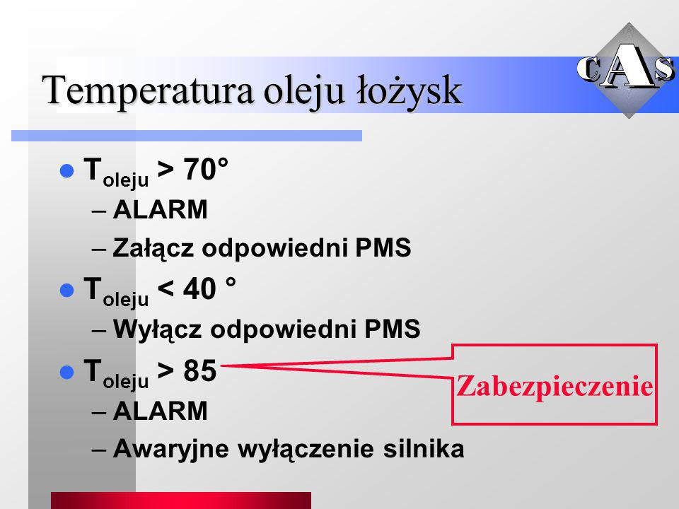 Temperatura oleju łożysk