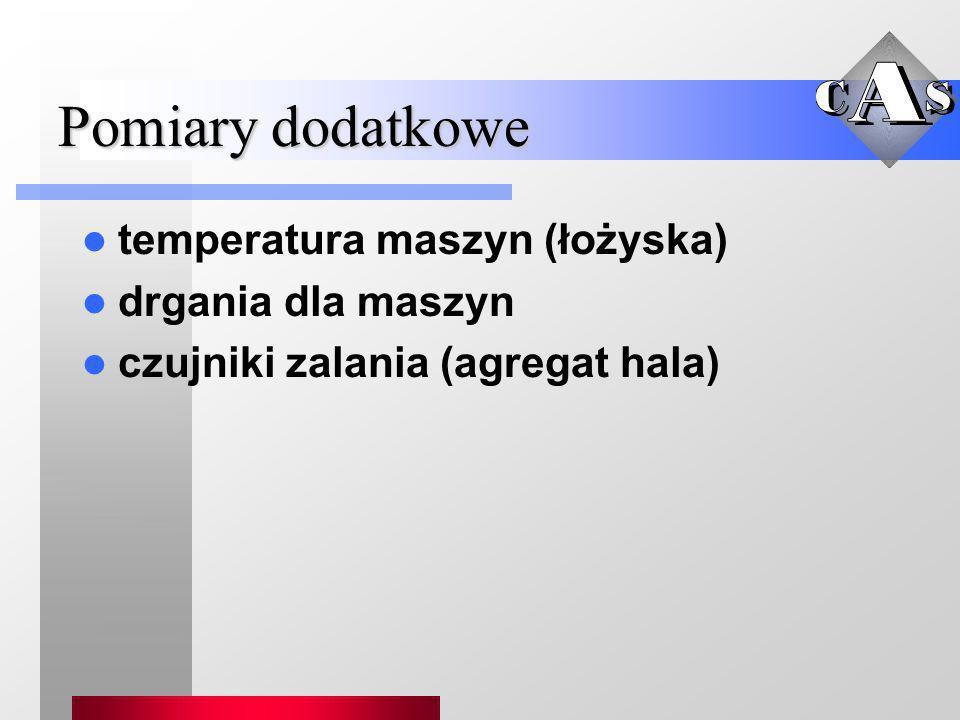 Pomiary dodatkowe temperatura maszyn (łożyska) drgania dla maszyn