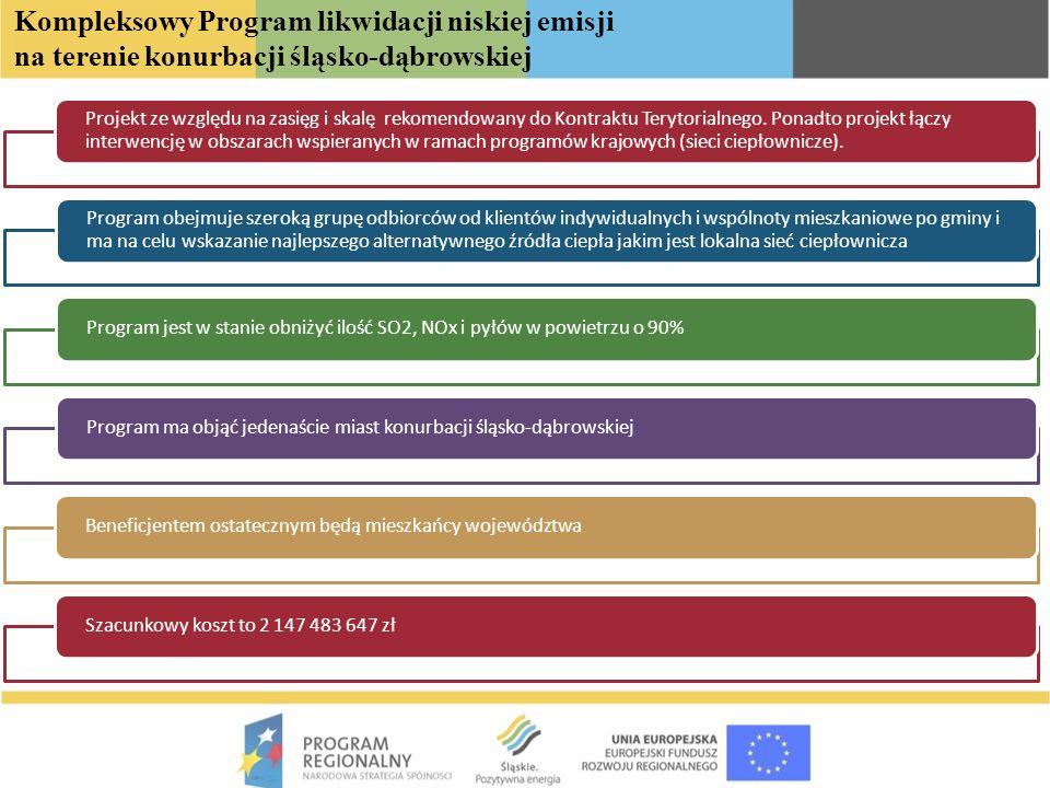 Kompleksowy Program likwidacji niskiej emisji