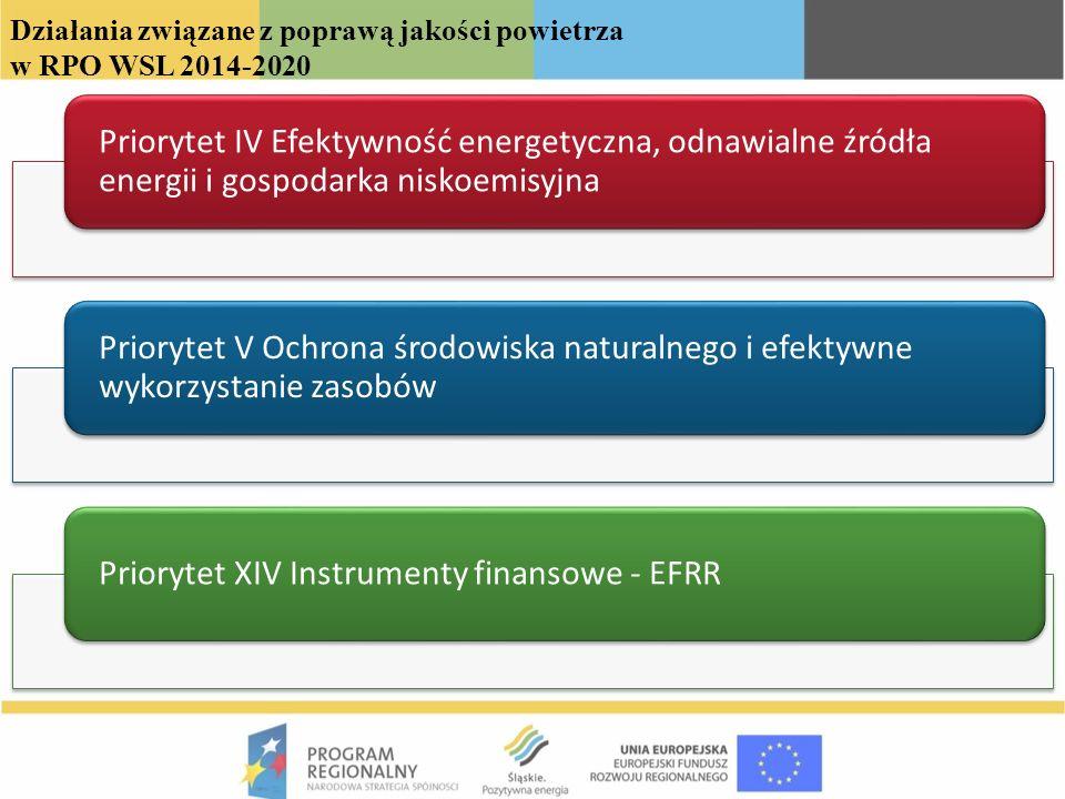 Priorytet XIV Instrumenty finansowe - EFRR