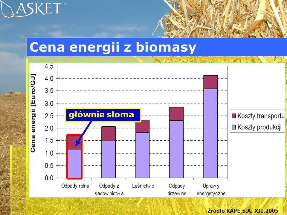 Cena energii z biomasy Źródło KAPE S.A. XII.2005 głównie słoma