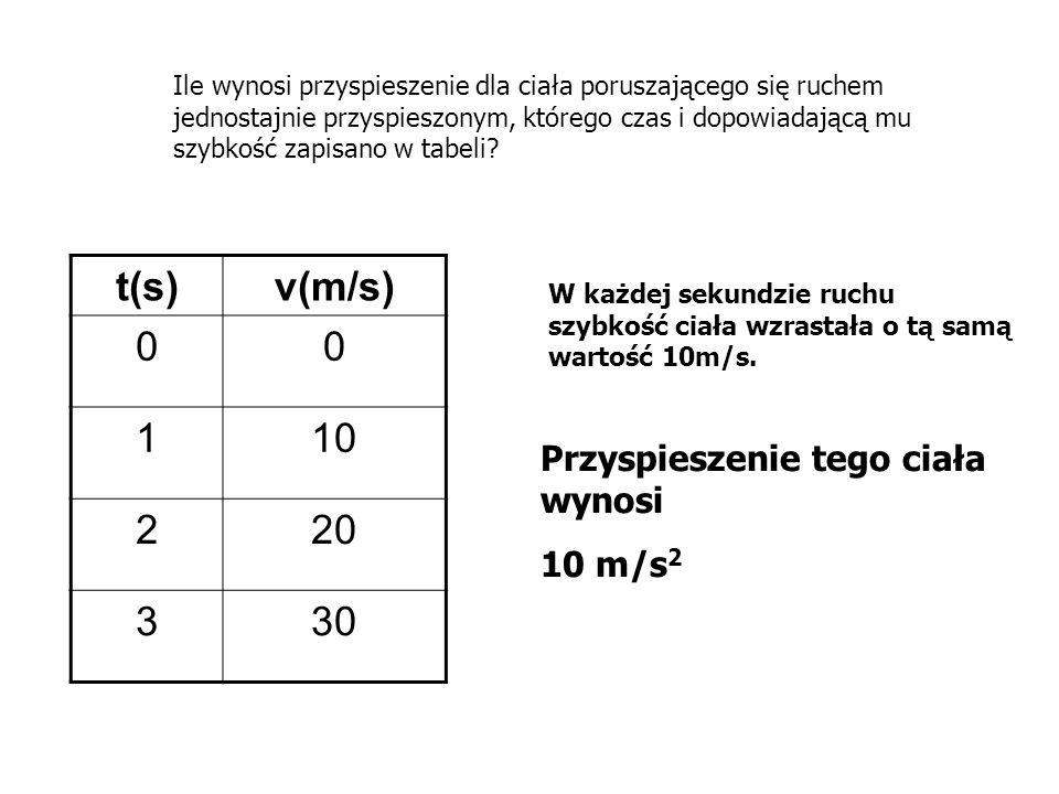 t(s) v(m/s) 1 10 2 20 3 30 Przyspieszenie tego ciała wynosi 10 m/s2