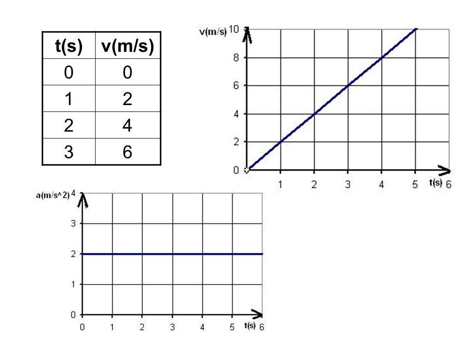 t(s) v(m/s) 1 2 4 3 6