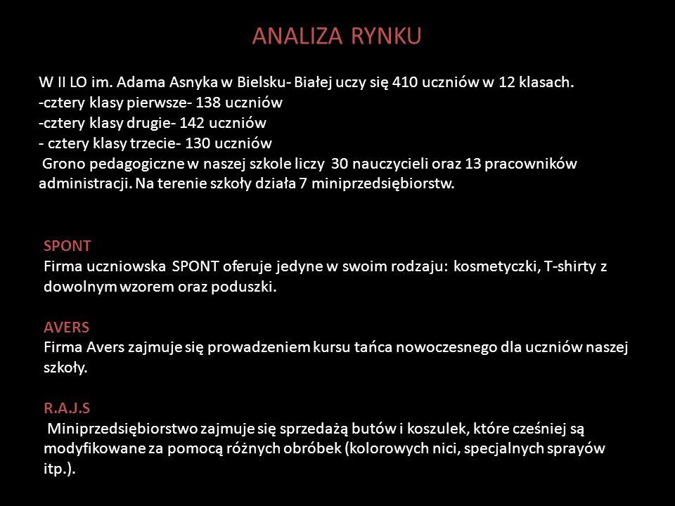 ANALIZA RYNKU W II LO im. Adama Asnyka w Bielsku- Białej uczy się 410 uczniów w 12 klasach. -cztery klasy pierwsze- 138 uczniów.