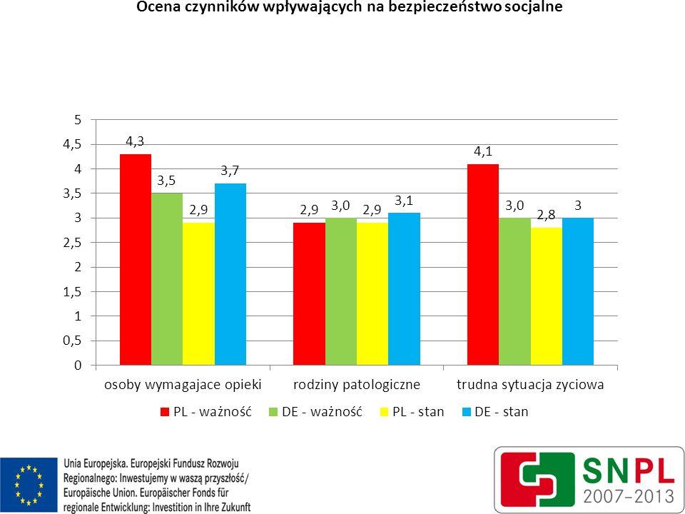Ocena czynników wpływających na bezpieczeństwo socjalne