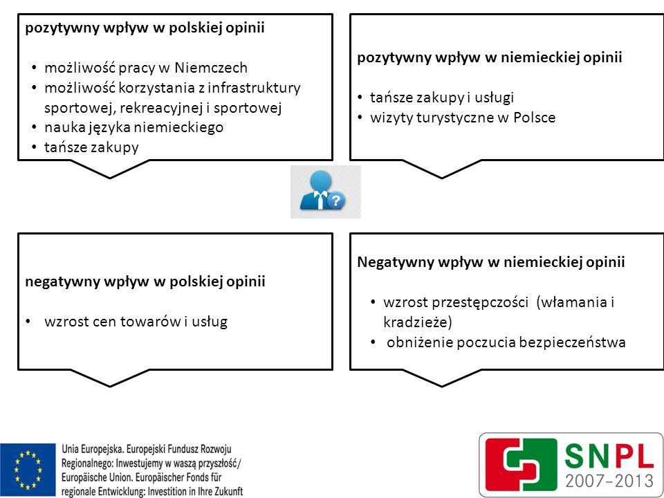 pozytywny wpływ w polskiej opinii