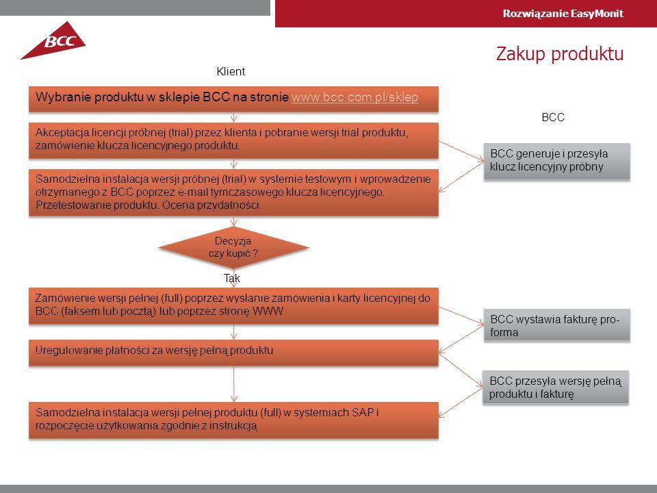 Zakup produktu Klient. Wybranie produktu w sklepie BCC na stronie www.bcc.com.pl/sklep. BCC.
